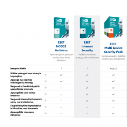 Eset NOD32 Antivirus, New electronic licence, 2 year(s), License quantity 5 user(s)